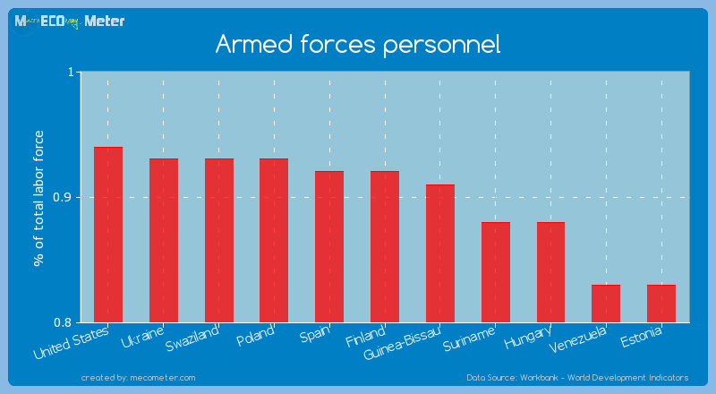 Armed forces personnel of Spain