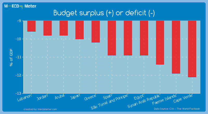 Budget surplus (+) or deficit (-) of Spain