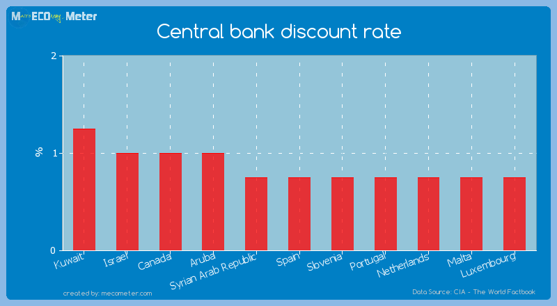 Central bank discount rate of Spain
