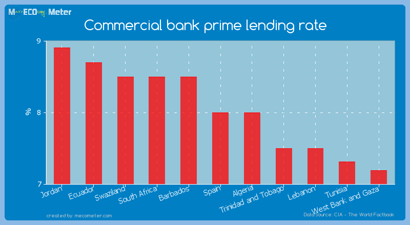 Commercial bank prime lending rate of Spain