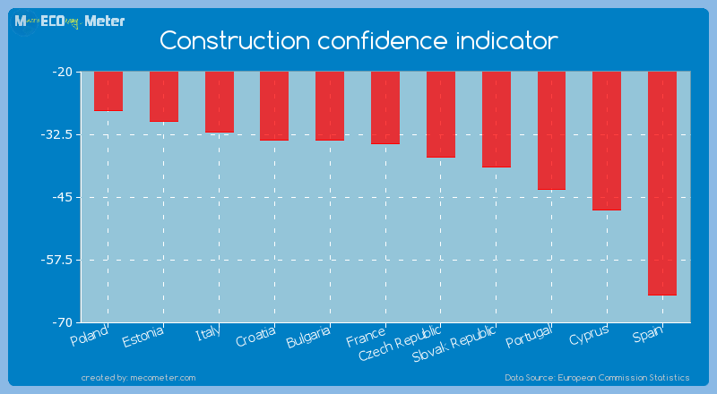 Construction confidence indicator of Spain