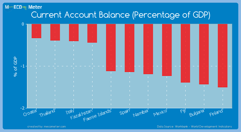 Current Account Balance (Percentage of GDP) of Spain
