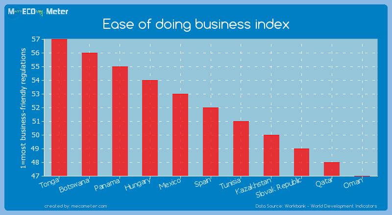 Ease of doing business index of Spain