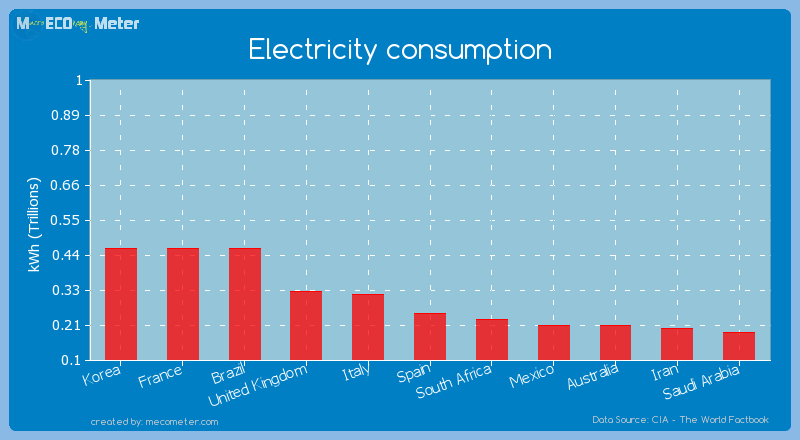 Electricity consumption of Spain