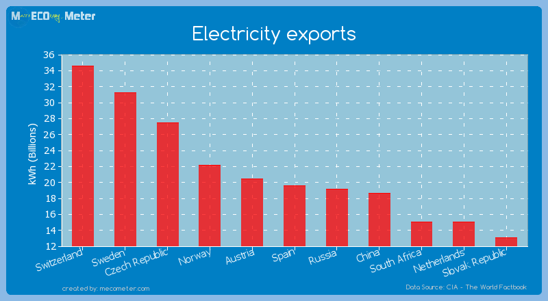 Electricity exports of Spain