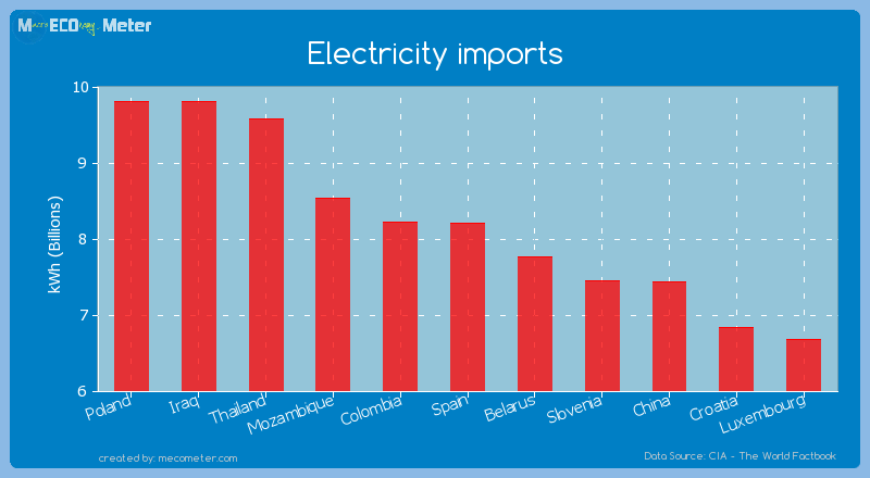 Electricity imports of Spain