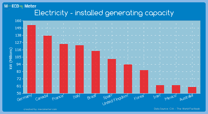 Electricity - installed generating capacity of Spain