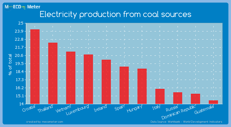 Electricity production from coal sources of Spain