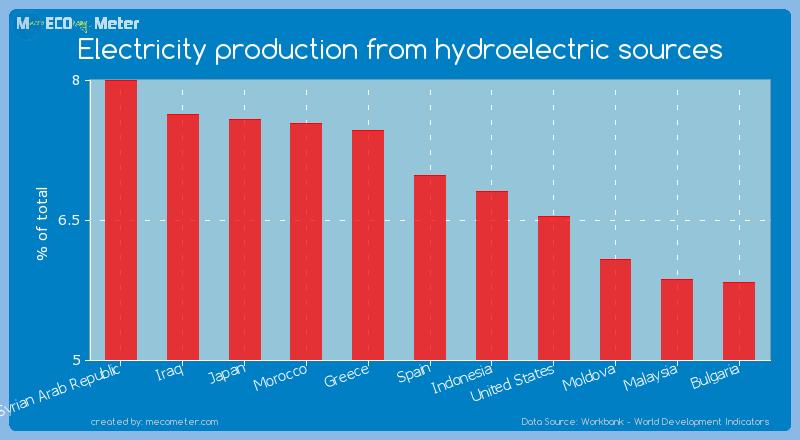 Electricity production from hydroelectric sources of Spain