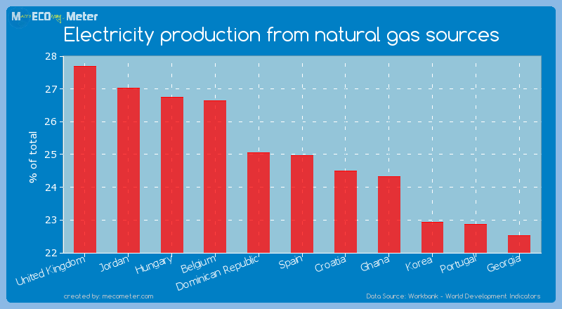 Electricity production from natural gas sources of Spain