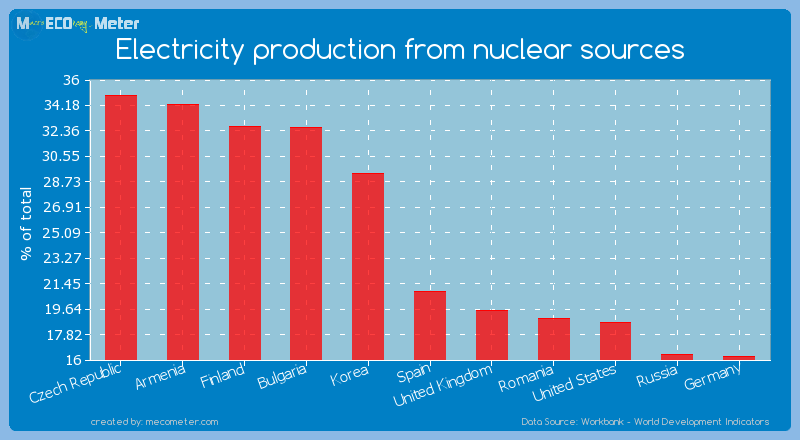 Electricity production from nuclear sources of Spain