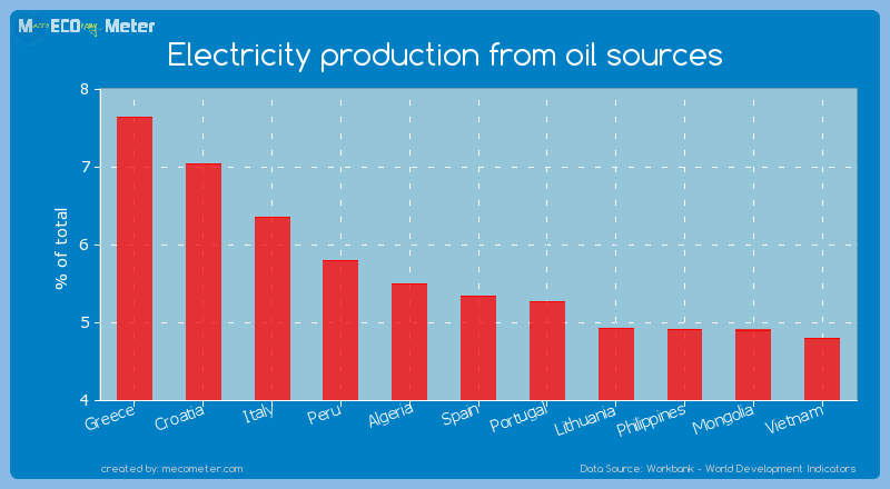 Electricity production from oil sources of Spain