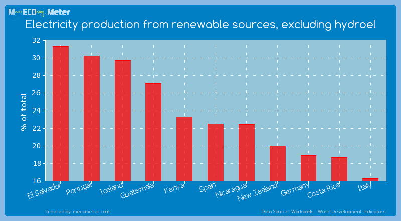 Electricity production from renewable sources, excluding hydroel of Spain