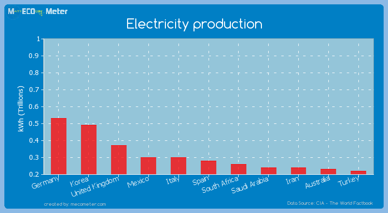 Electricity production of Spain