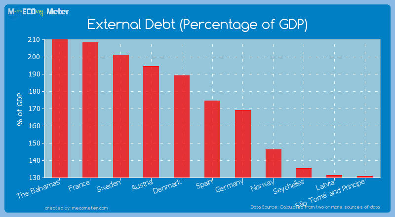 External Debt (Percentage of GDP) of Spain