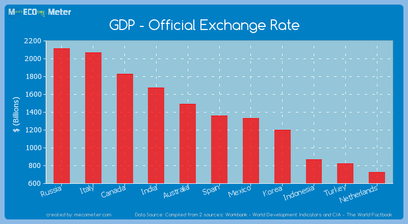 Gdp Official Exchange Rate Of Spain
