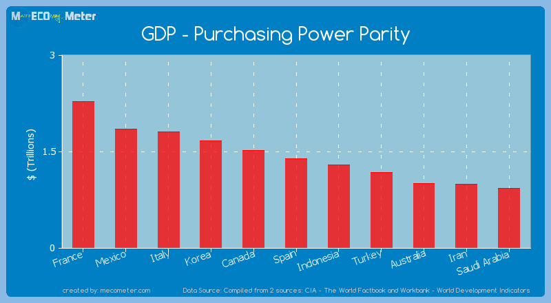 GDP - Purchasing Power Parity of Spain