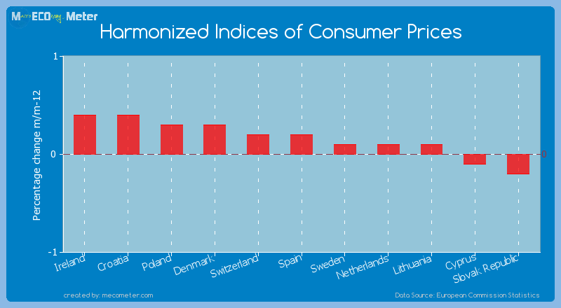 Harmonized Indices of Consumer Prices of Spain