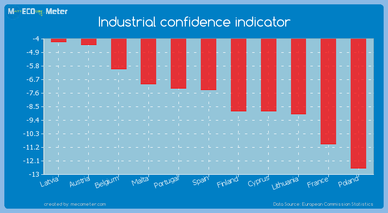 Industrial confidence indicator of Spain