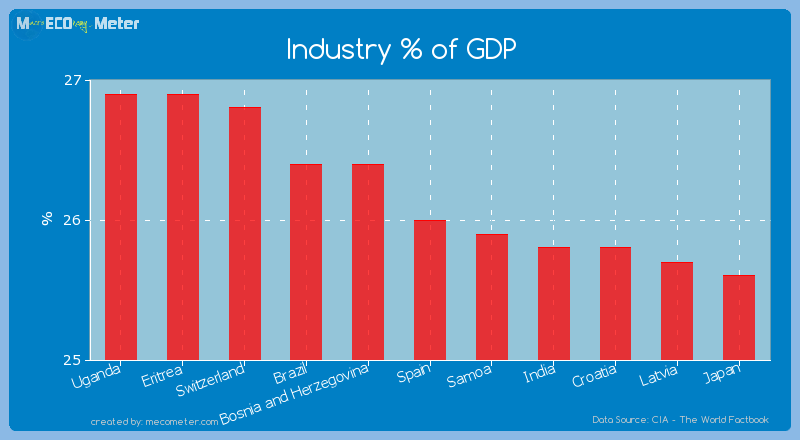 Industry % of GDP of Spain
