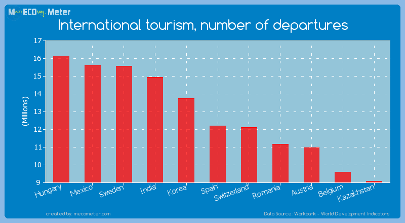 International tourism, number of departures of Spain