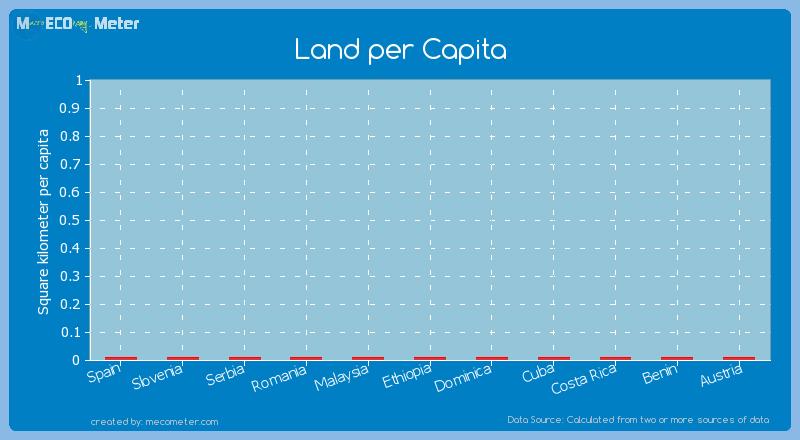 Land per Capita of Spain