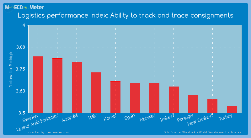 Logistics performance index: Ability to track and trace consignments of Spain