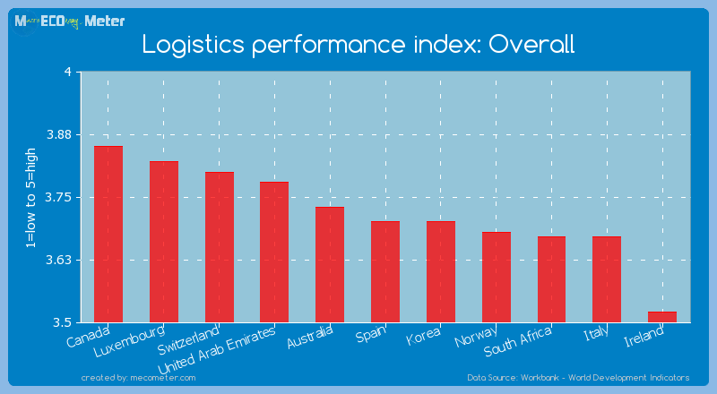 Logistics performance index: Overall of Spain