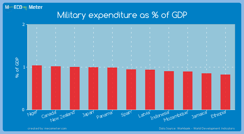 Military expenditure as % of GDP of Spain
