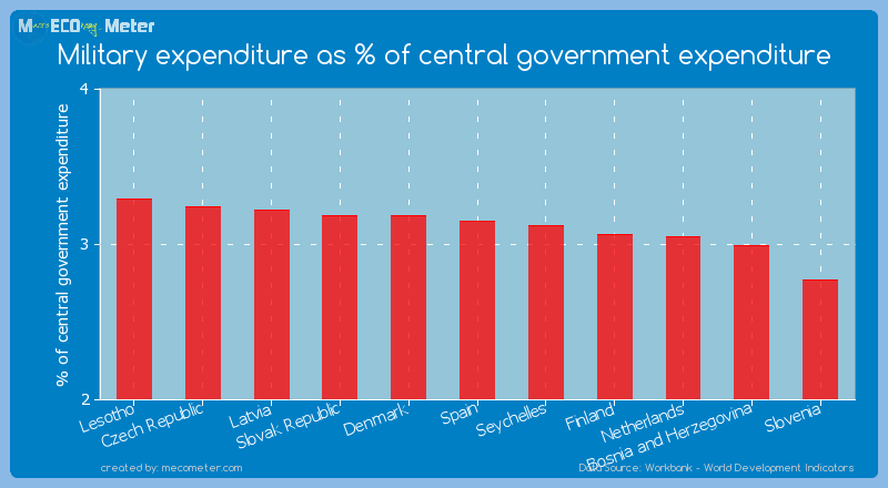 Military expenditure as % of central government expenditure of Spain