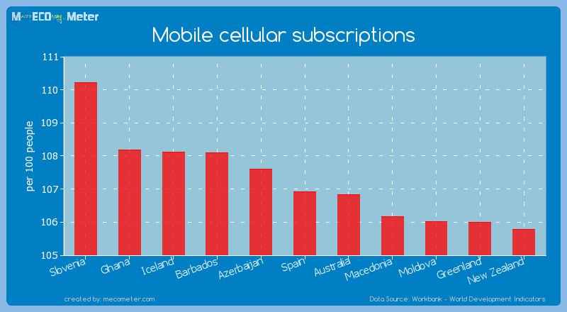 Mobile cellular subscriptions of Spain