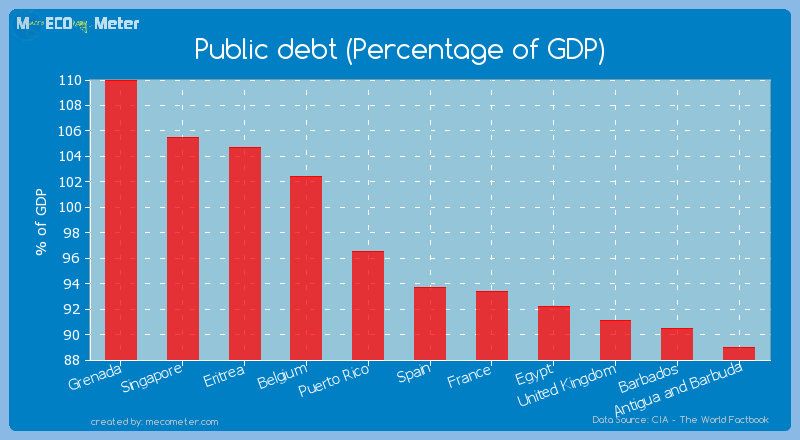 Public debt (Percentage of GDP) of Spain