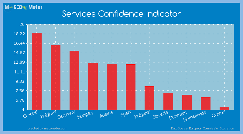 Services Confidence Indicator of Spain