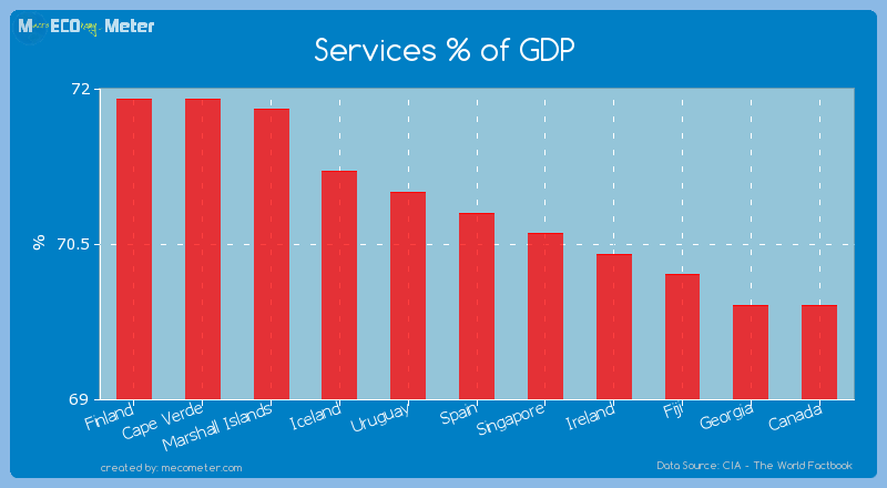 Services % of GDP of Spain