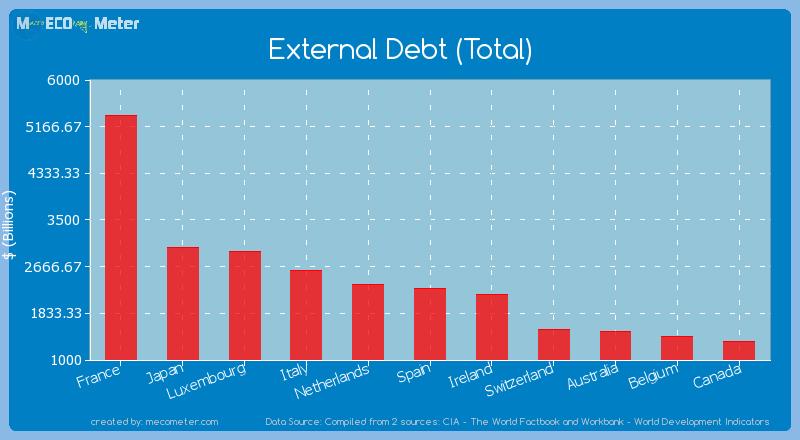 External Debt (Total) of Spain