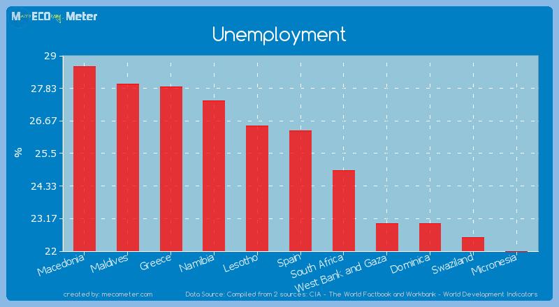 Unemployment of Spain