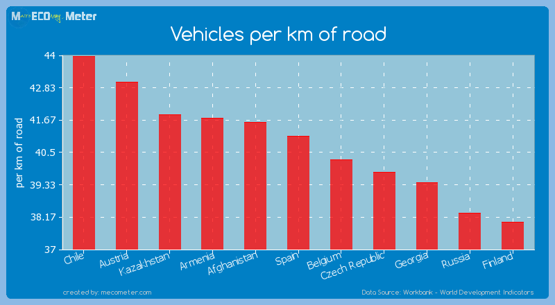 Vehicles per km of road of Spain
