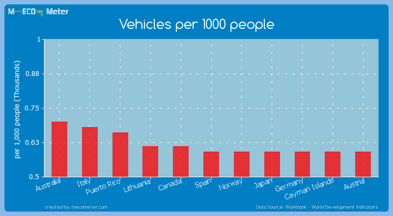Vehicles per 1000 people of Spain