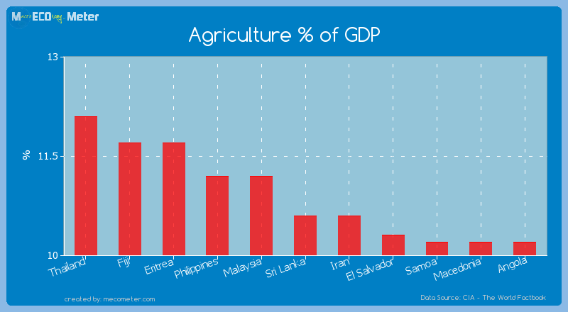 Agriculture % of GDP of Sri Lanka