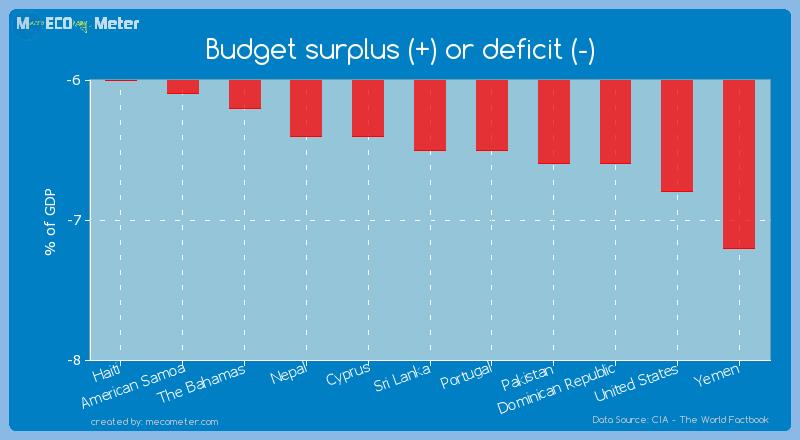 Budget surplus (+) or deficit (-) of Sri Lanka