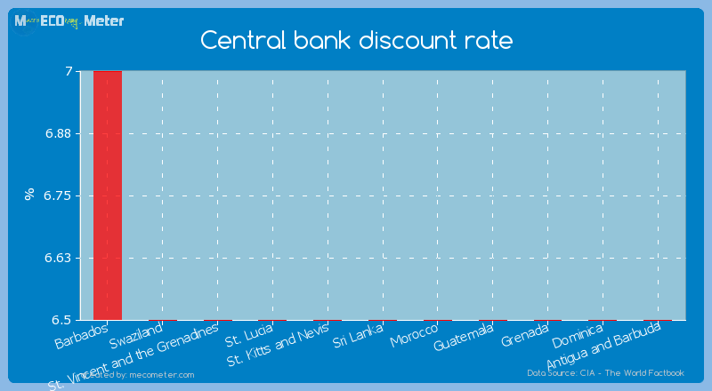 Central bank discount rate of Sri Lanka