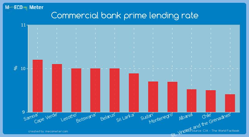 Commercial bank prime lending rate of Sri Lanka
