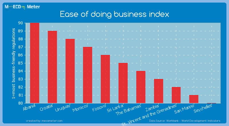 Ease of doing business index of Sri Lanka