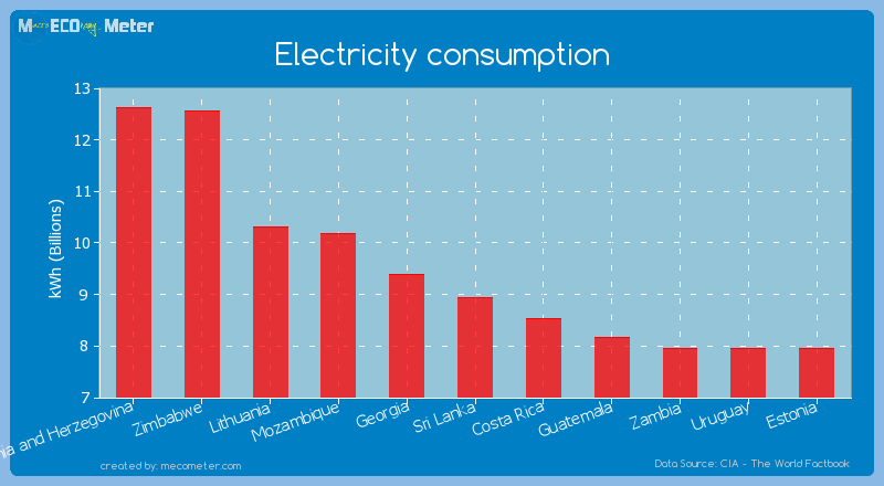 Electricity consumption of Sri Lanka