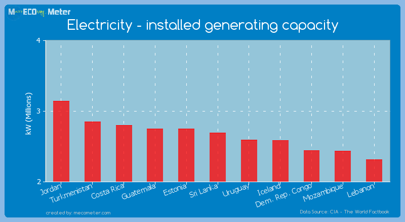 Electricity - installed generating capacity of Sri Lanka