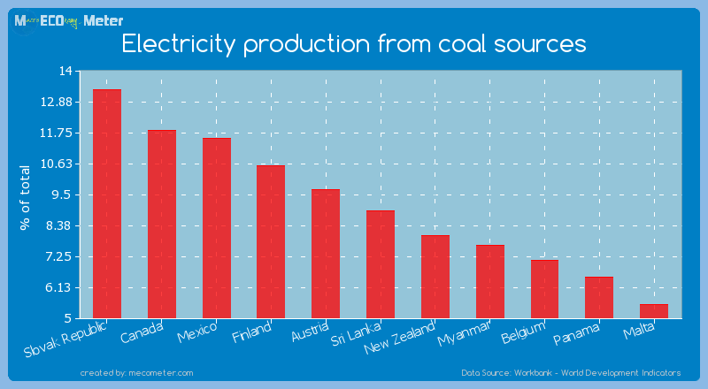 Electricity production from coal sources of Sri Lanka