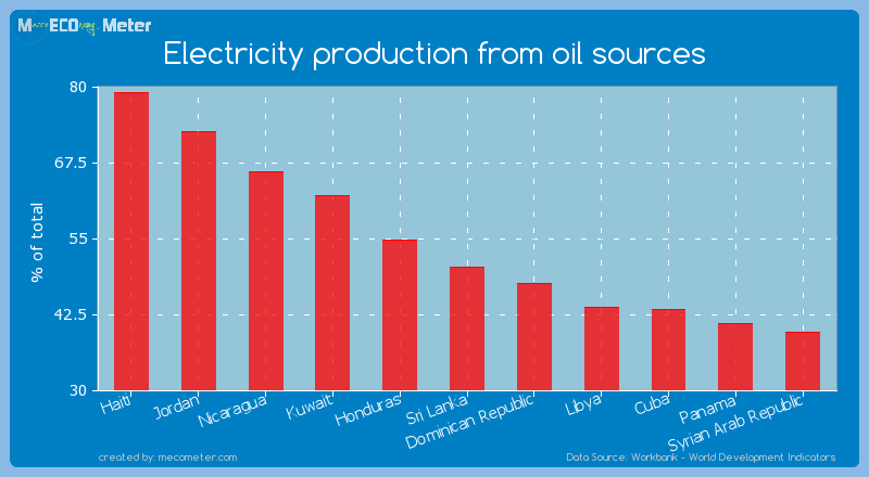 Electricity production from oil sources of Sri Lanka
