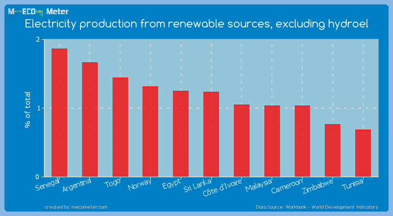 Electricity production from renewable sources, excluding hydroel of Sri Lanka