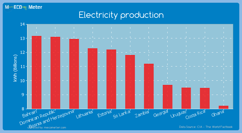Electricity production of Sri Lanka