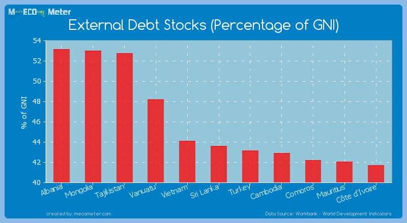 External Debt Stocks (Percentage of GNI) of Sri Lanka